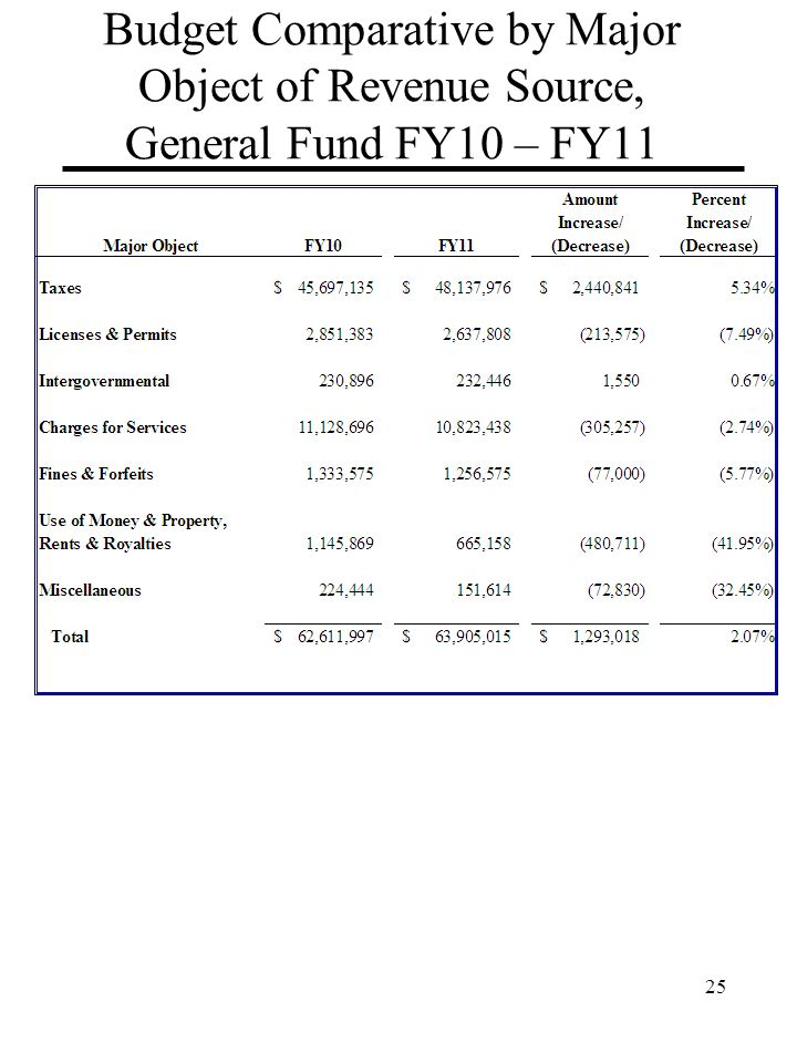 Budget Comparative by Major Object of Revenue Source, General Fund FY10 – FY11 25