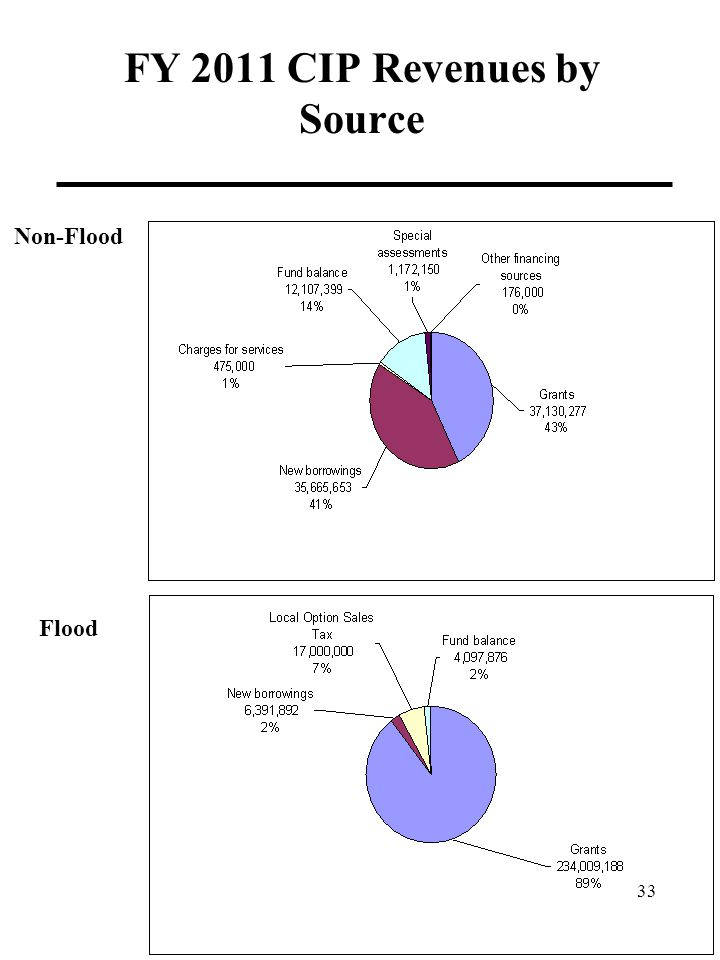 FY 2011 CIP Revenues by Source Non-Flood Flood 33