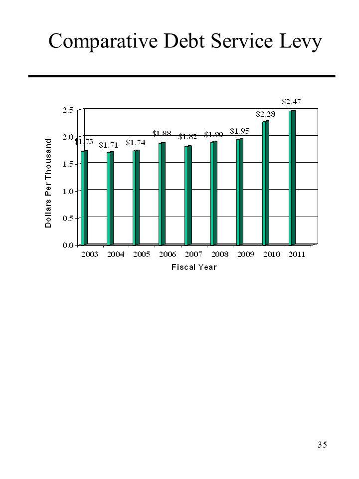 Comparative Debt Service Levy 35