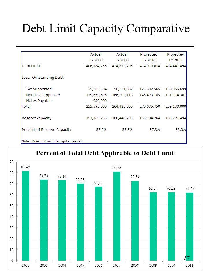 Debt Limit Capacity Comparative 37