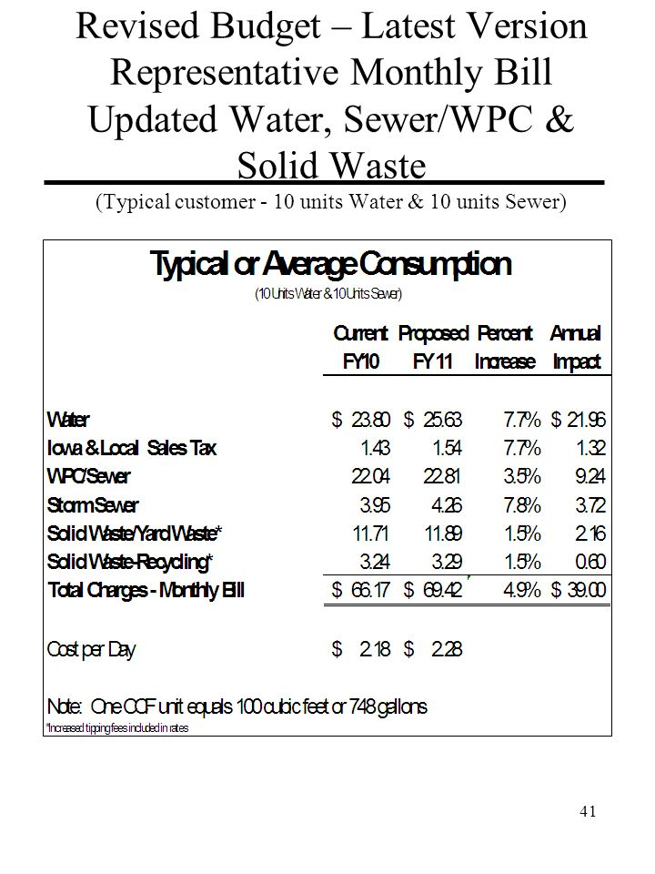 41 Revised Budget – Latest Version Representative Monthly Bill Updated Water, Sewer/WPC & Solid Waste (Typical customer - 10 units Water & 10 units Sewer)