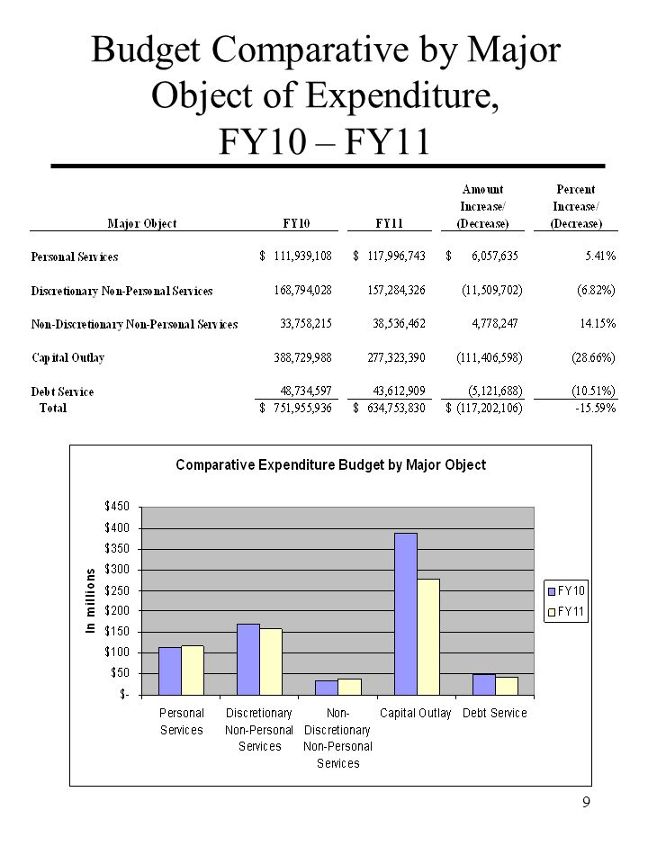 Budget Comparative by Major Object of Expenditure, FY10 – FY11 9