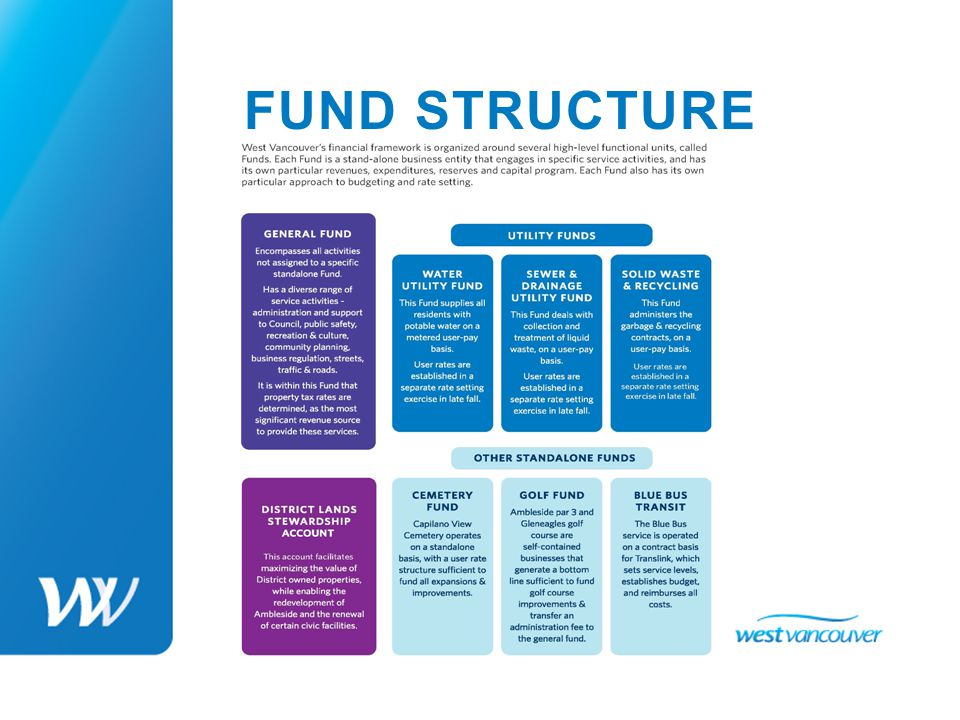 DWV BUDGET PROCESS The 2014 Budget process will be an open and transparent process.