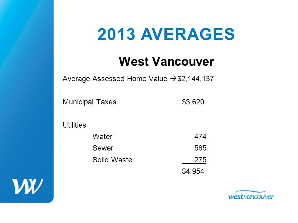 2013 AVERAGE ASSESSED HOME VALUES Coquitlam$702,105 Delta$608,208 Maple Ridge$459,075 New Westminster$695,743 North Vancouver City$891,975 North Vancouver District$1,016,520 Pitt Meadows$450,410 Port Moody$760,622 West Vancouver$2,144,377
