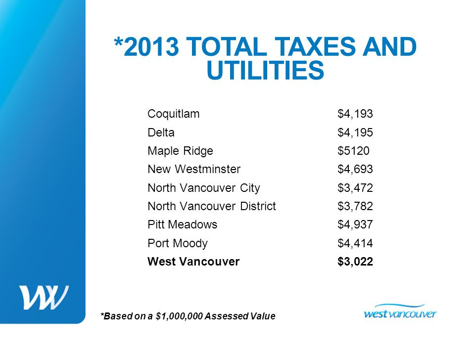 2013 TOTAL TAXES & UTILITIES Residential Taxes as a Proportion of Total Property Tax Revenue Coquitlam62% Delta54% Maple Ridge78% New Westminster60% North Vancouver City55% North Vancouver District72% Port Moody68% West Vancouver93%