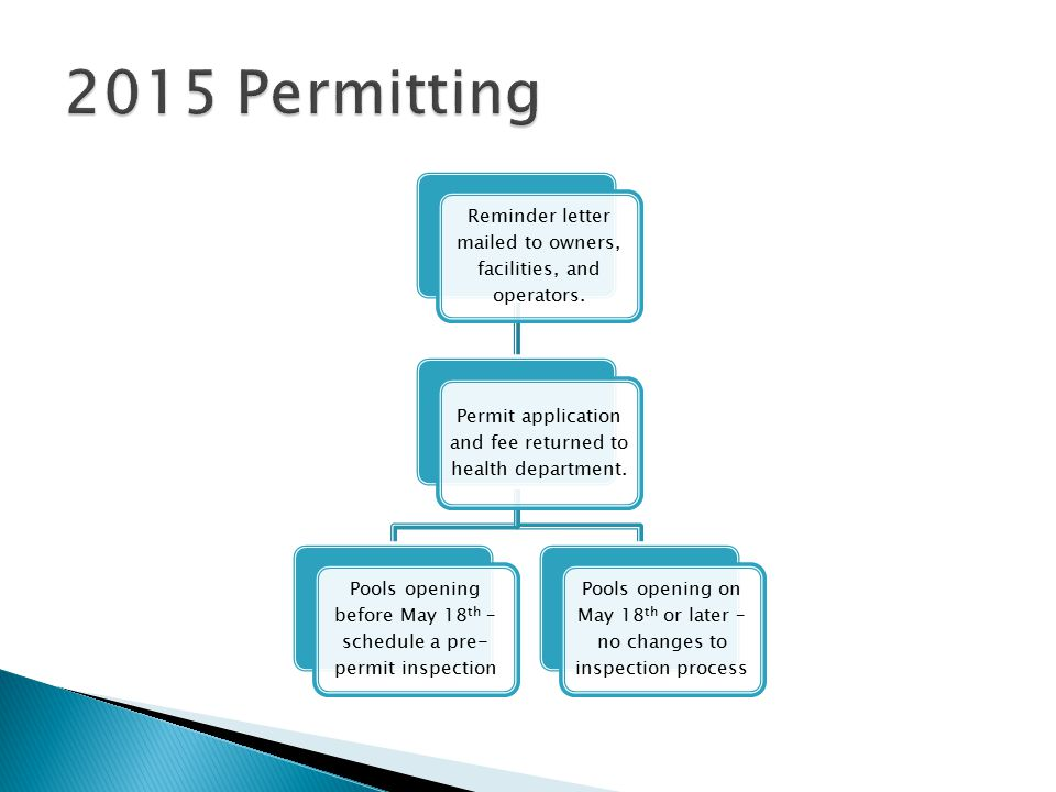 Note: Opening and closing date will be used for issuing of permit.