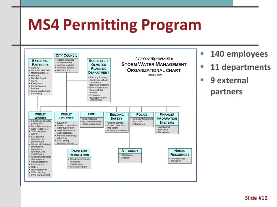 MS4 Permitting Program Slide #13
