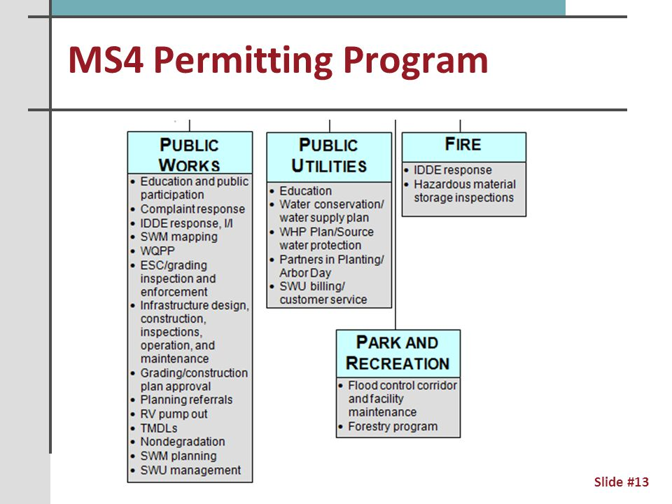 MS4 Permitting Program Slide #14