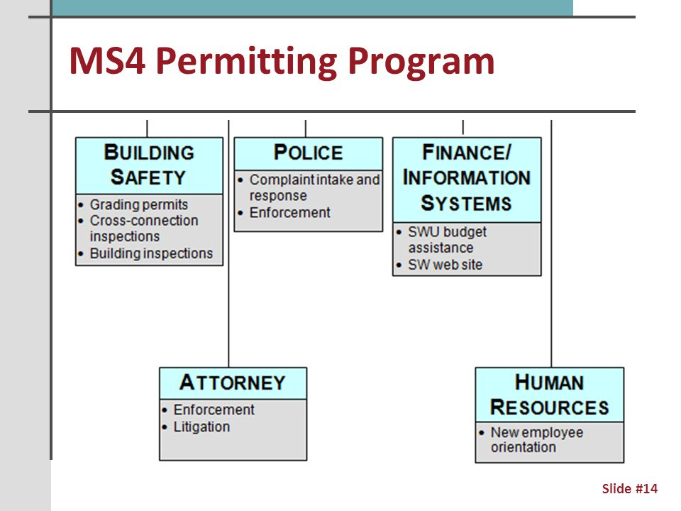 MS4 Permitting Program Slide #15
