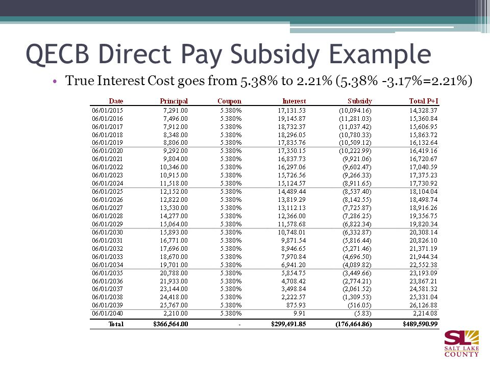 True Interest Cost goes from 5.38% to 2.21% (5.38% -3.17%=2.21%) QECB Direct Pay Subsidy Example