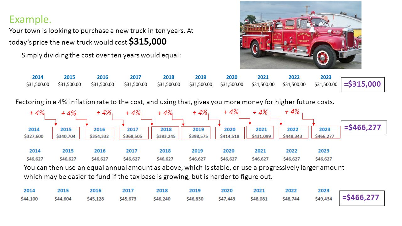 Example. Your town is looking to purchase a new truck in ten years. At today's price the new truck would cost $315,000 Simply dividing the cost over t
