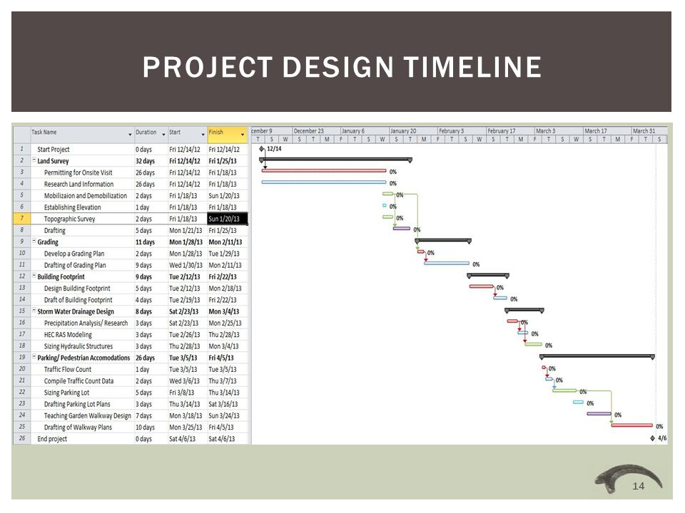 PROJECT DESIGN TIMELINE 14