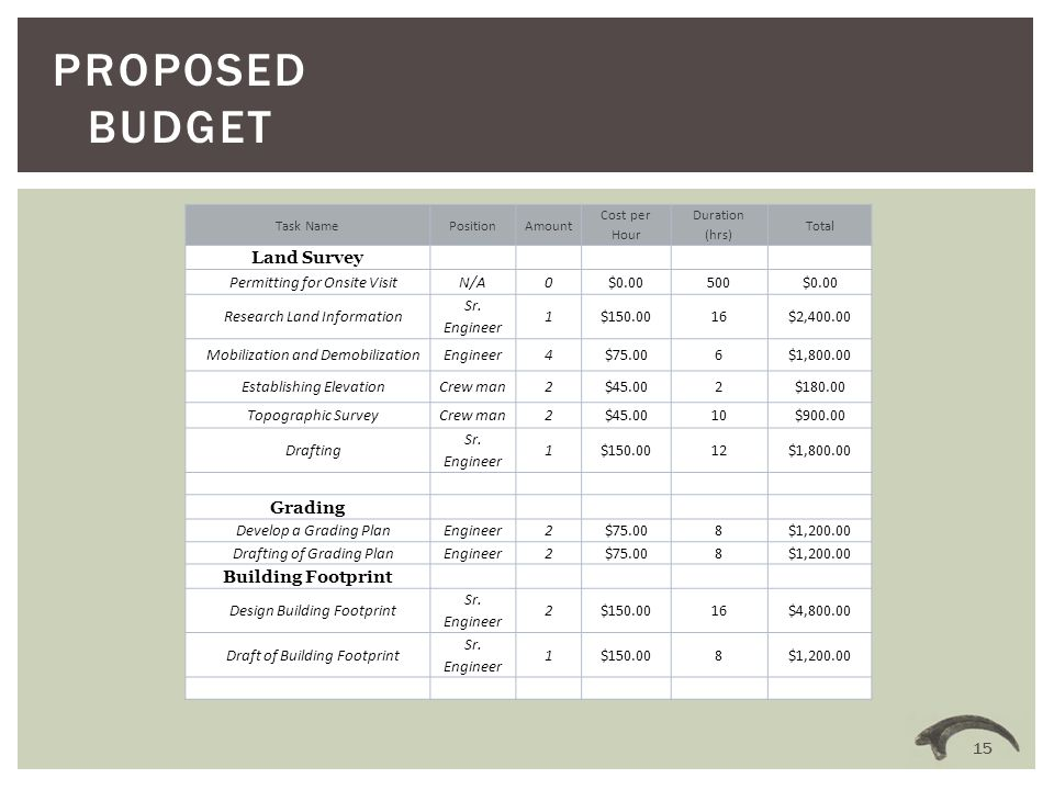 PROPOSED BUDGET 15 Task NamePositionAmount Cost per Hour Duration (hrs) Total Land Survey Permitting for Onsite VisitN/A0$0.00500$0.00 Research Land Information Sr.