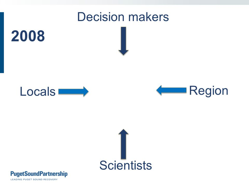 Locals Region Scientists Decision makers 2008