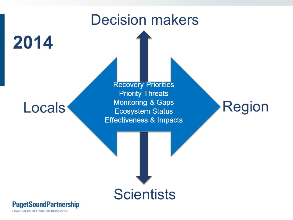 Locals Region Scientists Decision makers Recovery Priorities Priority Threats Monitoring & Gaps Ecosystem Status Effectiveness & Impacts Recovery Priorities Priority Threats Monitoring & Gaps Ecosystem Status Effectiveness & Impacts 2014