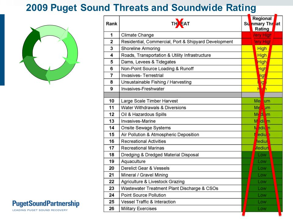 2009 Puget Sound Threats and Soundwide Rating X