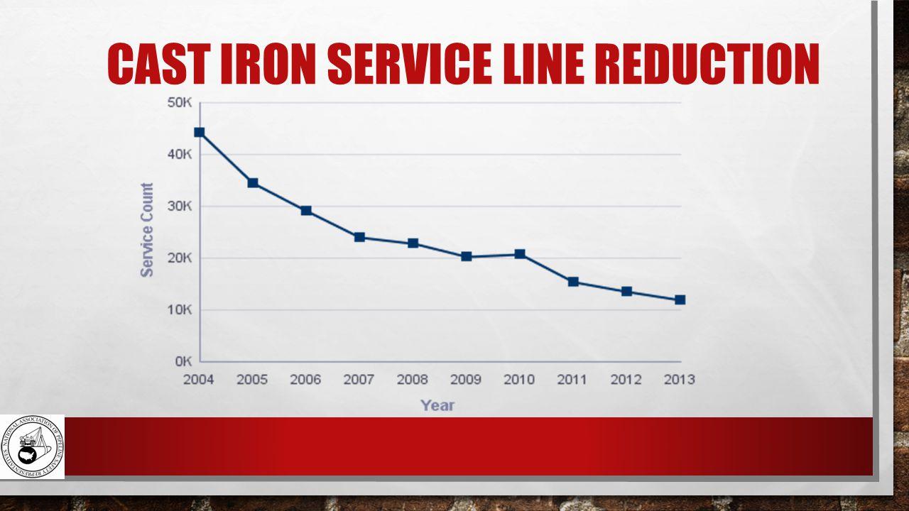 CAST IRON SERVICE LINE REDUCTION
