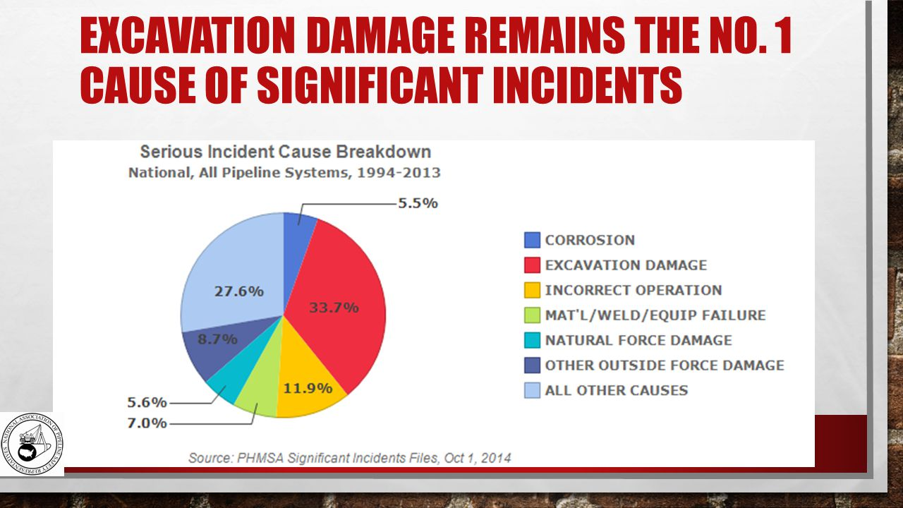 EXCAVATION DAMAGE REMAINS THE NO. 1 CAUSE OF SIGNIFICANT INCIDENTS