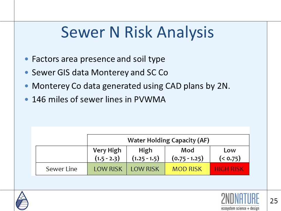 25 Sewer N Risk Analysis Factors area presence and soil type Sewer GIS data Monterey and SC Co Monterey Co data generated using CAD plans by 2N.