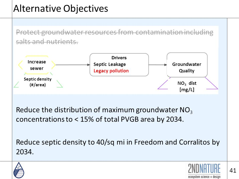 Alternative Objectives Protect groundwater resources from contamination including salts and nutrients.