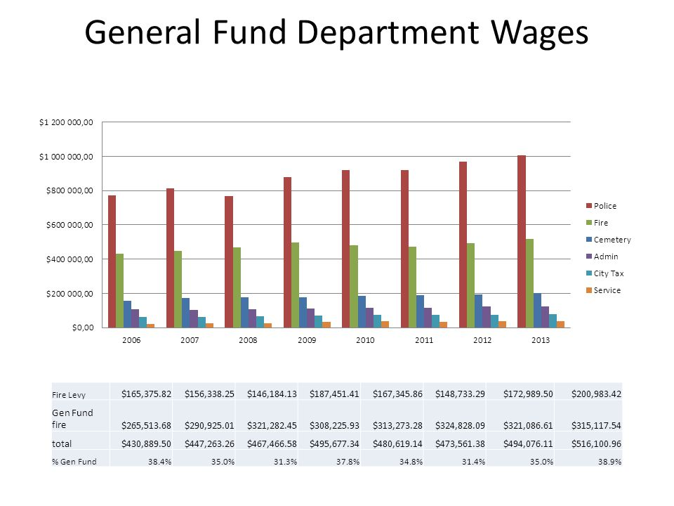 General Fund Department Wages Fire Levy $165,375.82$156,338.25$146,184.13$187,451.41$167,345.86$148,733.29$172,989.50$200,983.42 Gen Fund fire$265,513.68$290,925.01$321,282.45$308,225.93$313,273.28$324,828.09$321,086.61$315,117.54 total$430,889.50$447,263.26$467,466.58$495,677.34$480,619.14$473,561.38$494,076.11$516,100.96 % Gen Fund38.4%35.0%31.3%37.8%34.8%31.4%35.0%38.9%