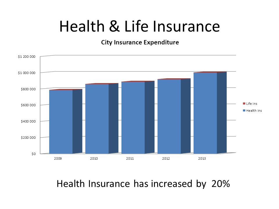Health & Life Insurance Health Insurance has increased by 20%