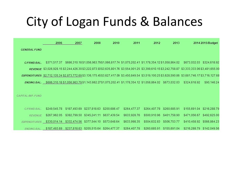 City of Logan Funds & Balances 200620072008201020112012201320142015/Budget GENERAL FUND C/FRWD BAL.