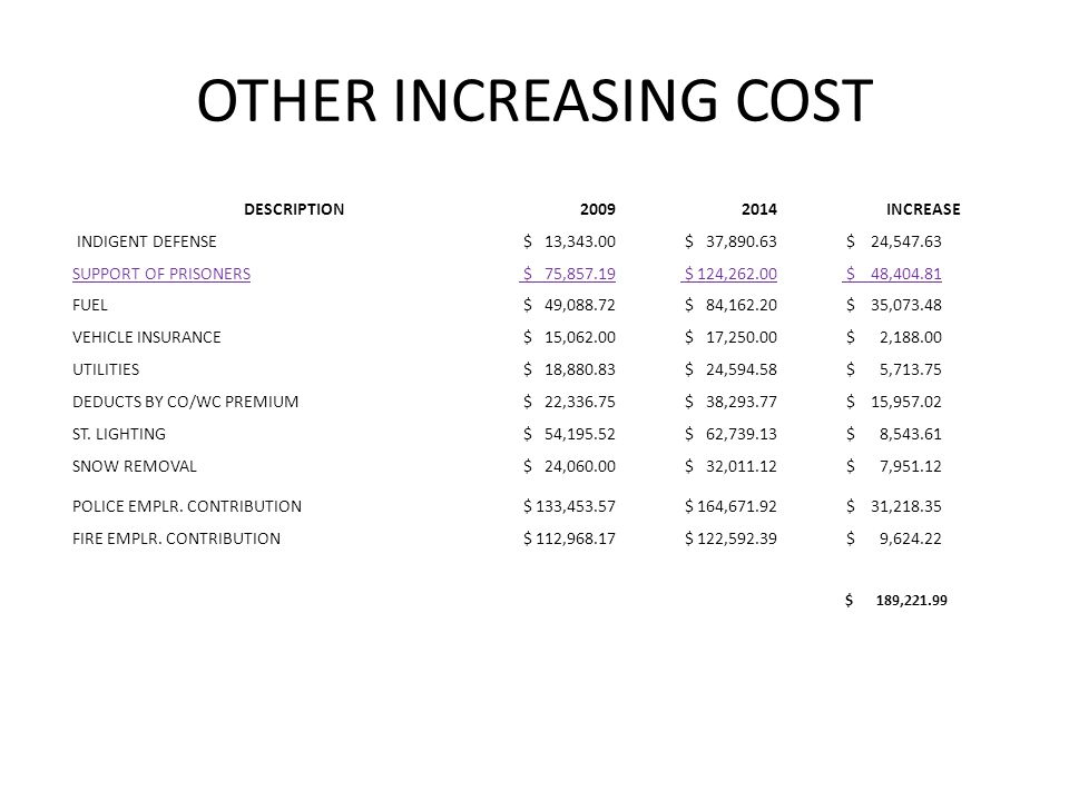 OTHER INCREASING COST DESCRIPTION20092014INCREASE INDIGENT DEFENSE $ 13,343.00 $ 37,890.63 $ 24,547.63 SUPPORT OF PRISONERS $ 75,857.19 $ 124,262.00 $ 48,404.81 FUEL $ 49,088.72 $ 84,162.20 $ 35,073.48 VEHICLE INSURANCE $ 15,062.00 $ 17,250.00 $ 2,188.00 UTILITIES $ 18,880.83 $ 24,594.58 $ 5,713.75 DEDUCTS BY CO/WC PREMIUM $ 22,336.75 $ 38,293.77 $ 15,957.02 ST.