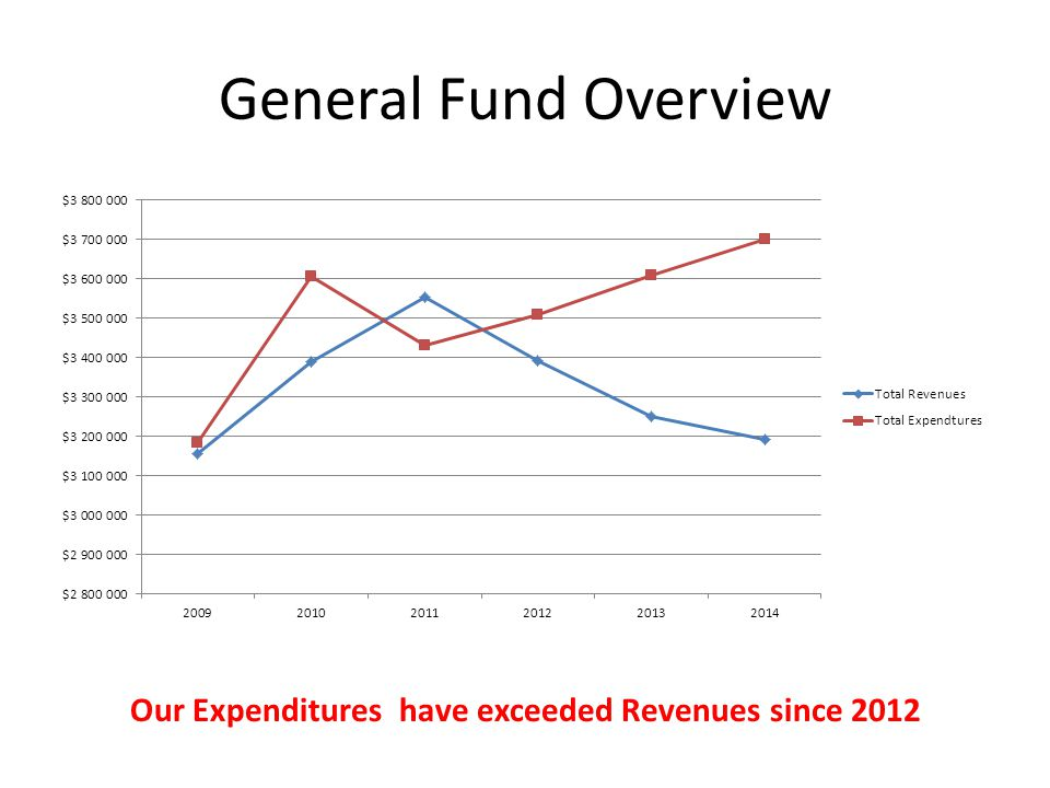 General Fund Overview Our Expenditures have exceeded Revenues since 2012