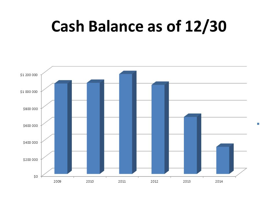 Cash Balance as of 12/30