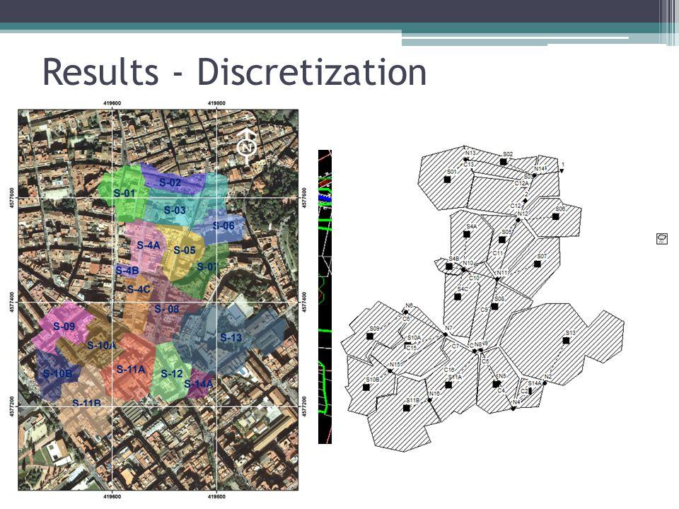 Results - Discretization