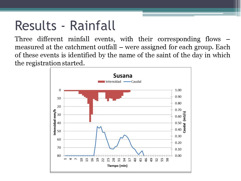 Results - Rainfall Three different rainfall events, with their corresponding flows – measured at the catchment outfall – were assigned for each group.