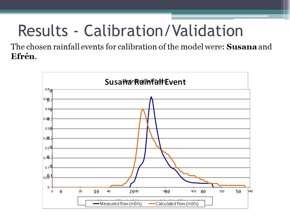 Results - Calibration/Validation The chosen rainfall events for calibration of the model were: Susana and Efrén.