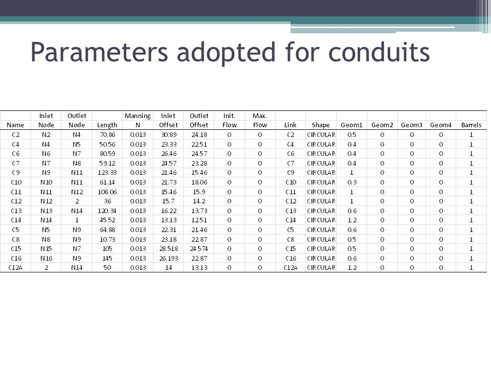 Parameters adopted for conduits