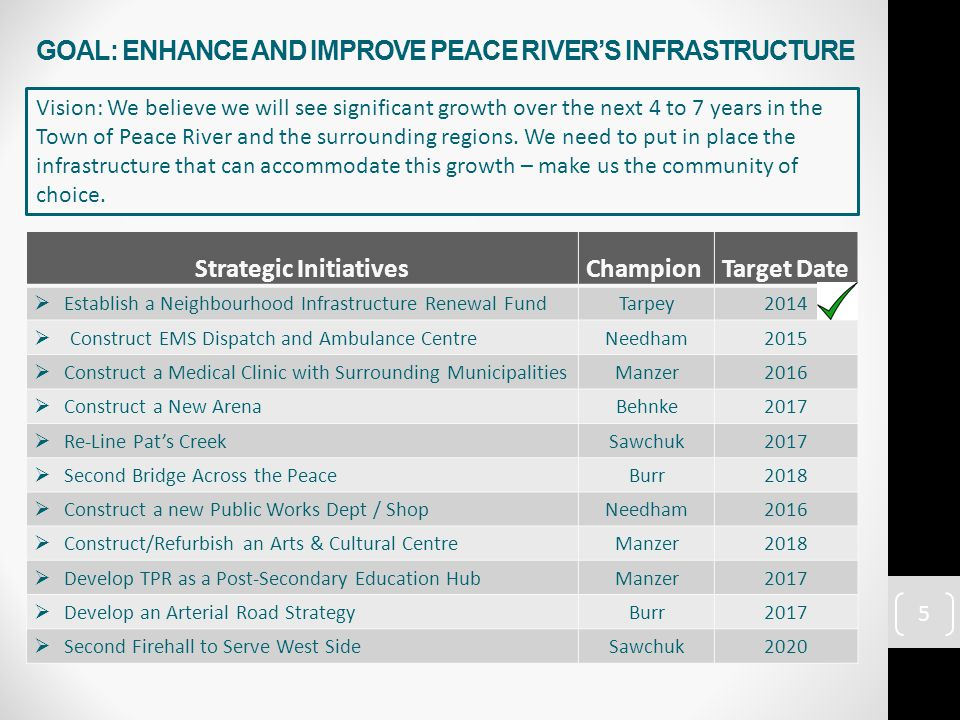 Strategic InitiativesChampion Target Date  Develop Key Performance Indicators for Each Town DeptTarpey2015  Regular Reports on Key Performance IndicatorsManzer2015  Complete Spring Sweeping of Roads/Alleys Annually by Jun 1Needham2014  Address 90% of Potholes Reported within 30 DaysNeedham2014  Residential Snow Blading Completed Within 7 days, Commencing 48 Hours After End of a Snowfall.