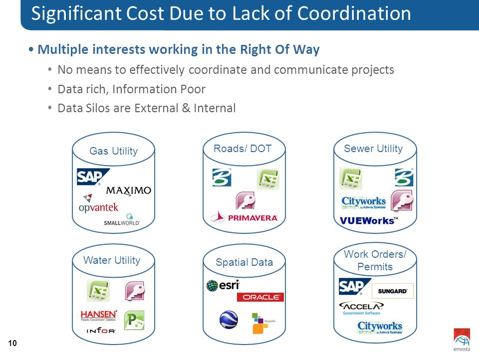 10 Significant Cost Due to Lack of Coordination Multiple interests working in the Right Of Way No means to effectively coordinate and communicate proj