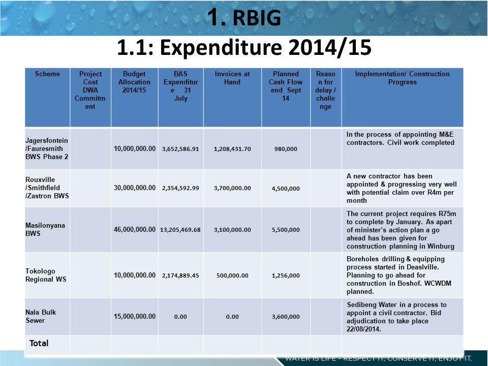 4.1 Expenditure 2013/14 4. NTP/WSOS