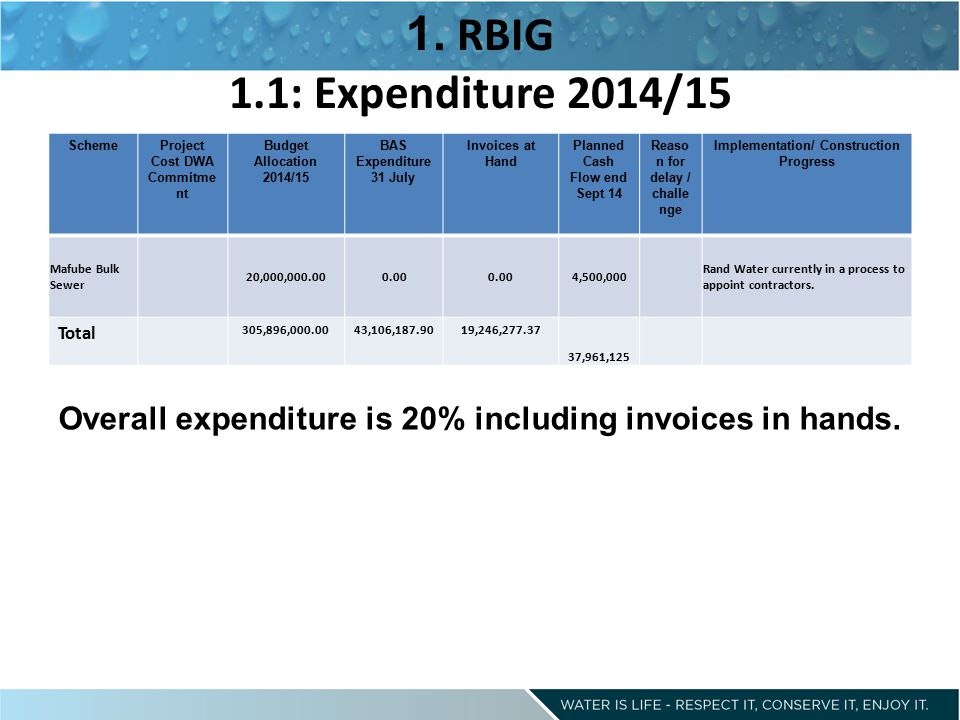 Overall expenditure is 20% including invoices in hands.