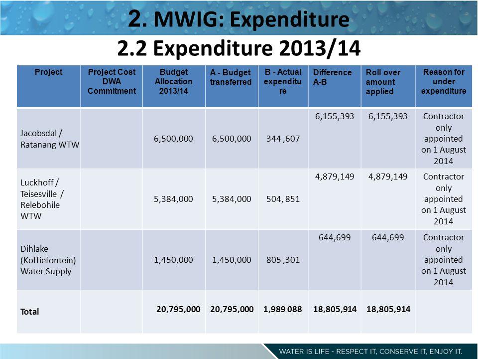 2. MWIG: Expenditure 2.2 Expenditure 2013/14