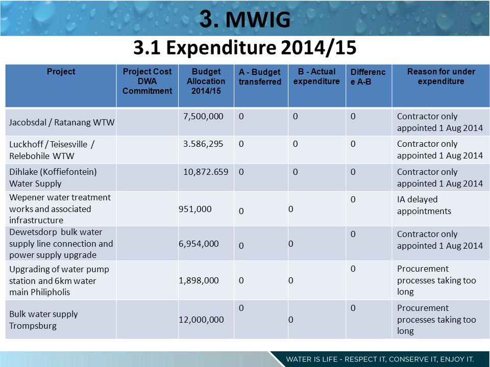 3. MWIG 3.1 Expenditure 2014/15