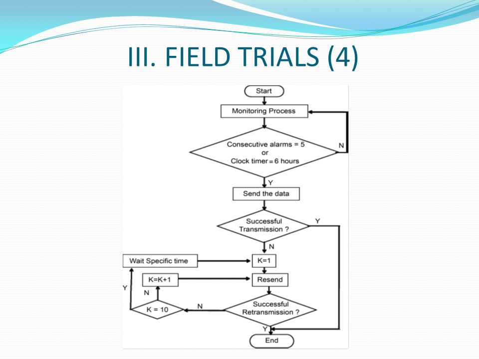 III. FIELD TRIALS (4)