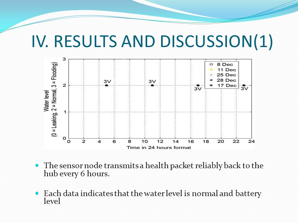 IV. RESULTS AND DISCUSSION(1) The sensor node transmits a health packet reliably back to the hub every 6 hours. Each data indicates that the water lev
