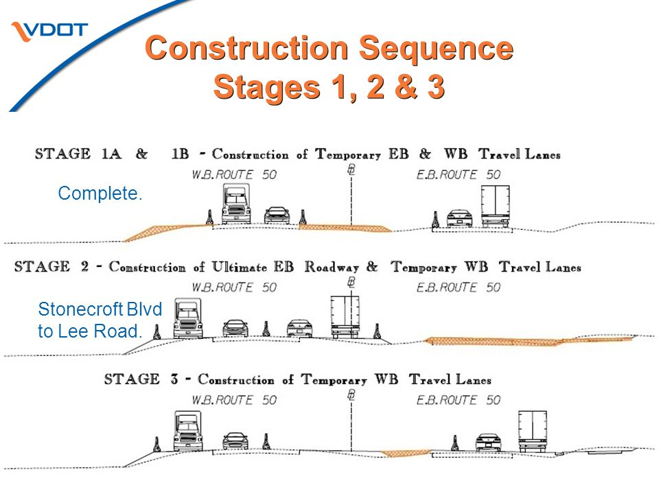 6 Construction Sequence Stages 4 & 5 Construction Sequence Stages 4 & 5 Poland Road to PV Road Fairfax.