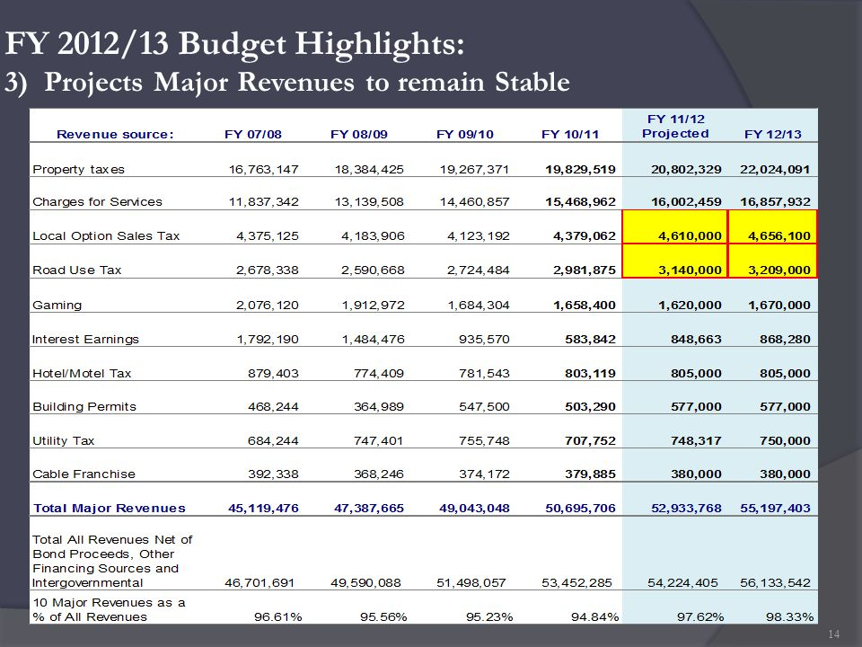 FY 2012/13 Budget Highlights: 3) Projects Major Revenues to remain Stable 14
