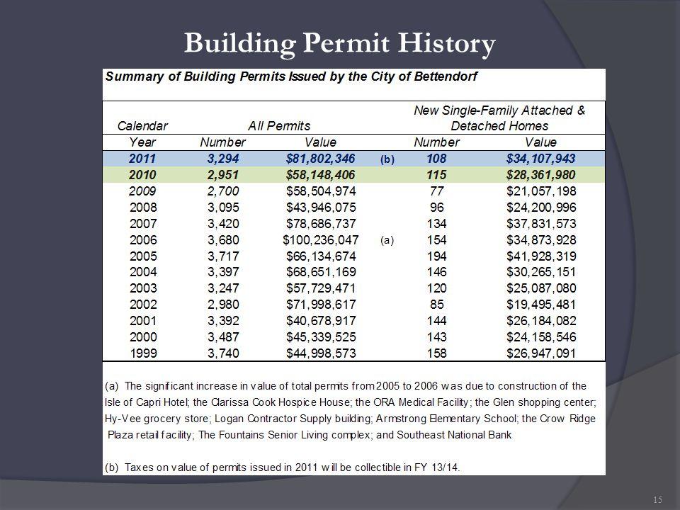 Building Permit History 15