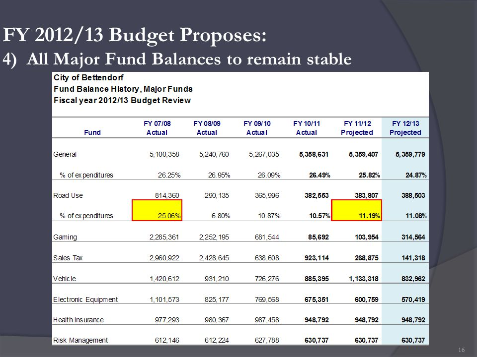 FY 2012/13 Budget Proposes: 4) All Major Fund Balances to remain stable 16