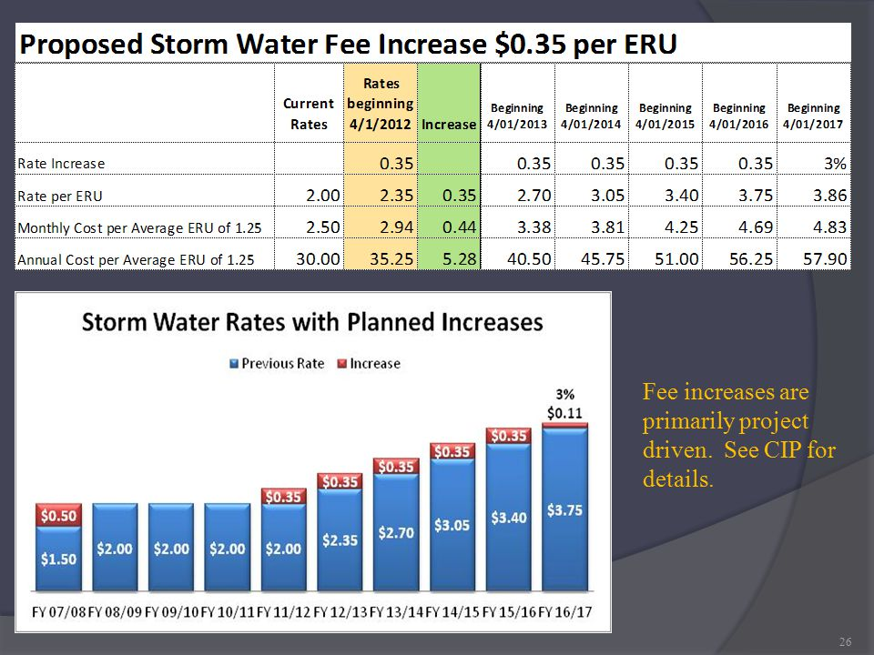 26 Fee increases are primarily project driven. See CIP for details.