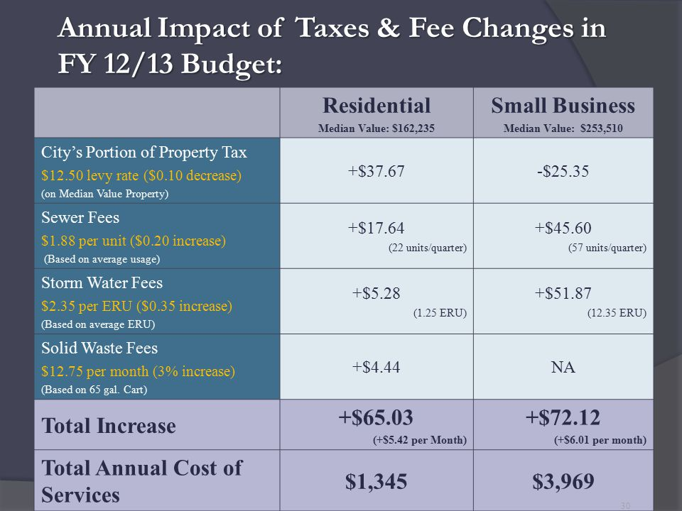 Annual Impact of Taxes & Fee Changes in FY 12/13 Budget: Residential Median Value: $162,235 Small Business Median Value: $253,510 City's Portion of Property Tax $12.50 levy rate ($0.10 decrease) (on Median Value Property) +$37.67-$25.35 Sewer Fees $1.88 per unit ($0.20 increase) (Based on average usage) +$17.64 (22 units/quarter) +$45.60 (57 units/quarter) Storm Water Fees $2.35 per ERU ($0.35 increase) (Based on average ERU) +$5.28 (1.25 ERU) +$51.87 (12.35 ERU) Solid Waste Fees $12.75 per month (3% increase) (Based on 65 gal.
