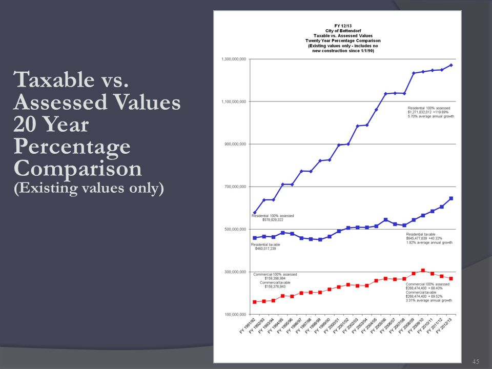 Taxable vs. Assessed Values 20 Year Percentage Comparison (Existing values only) 45