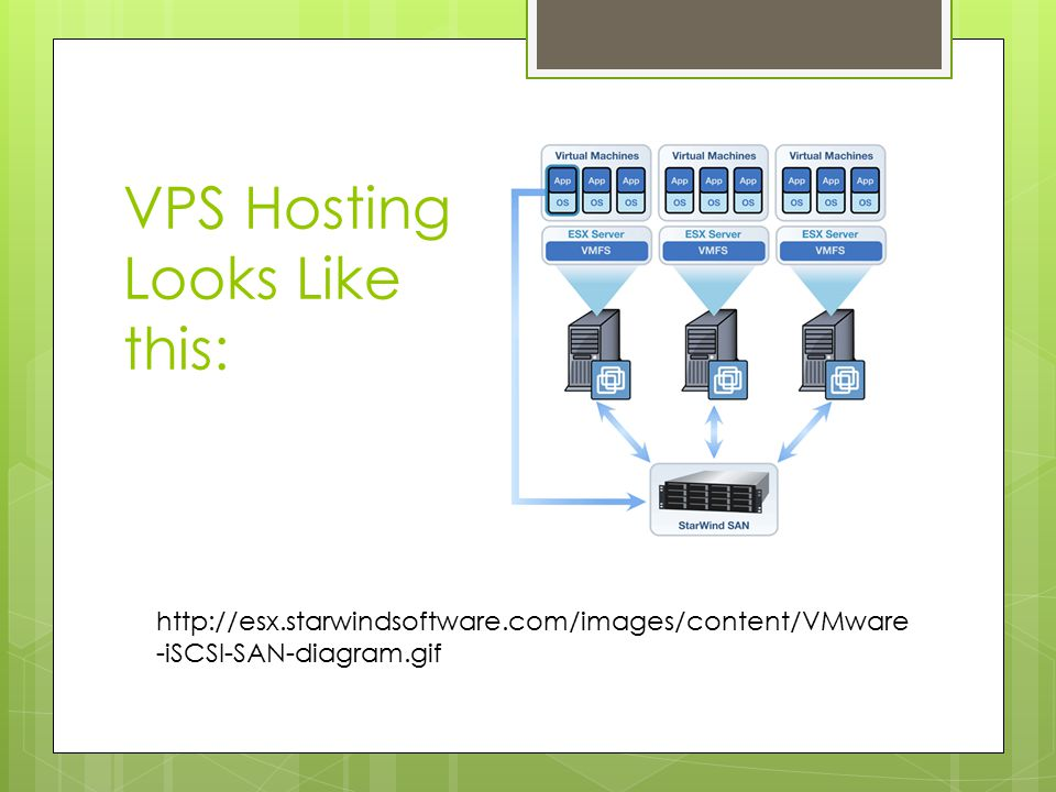 VPS Hosting Looks Like this: http://esx.starwindsoftware.com/images/content/VMware -iSCSI-SAN-diagram.gif